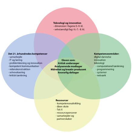 En model, der beskriver de kompetenceområder, som Innovation og Teknologifaget skal omfatte, når det komme til elever.